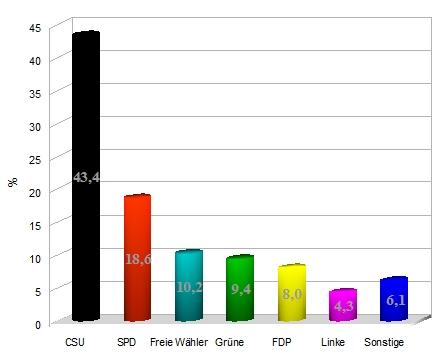 Landtagswahlen 2008 Bayern