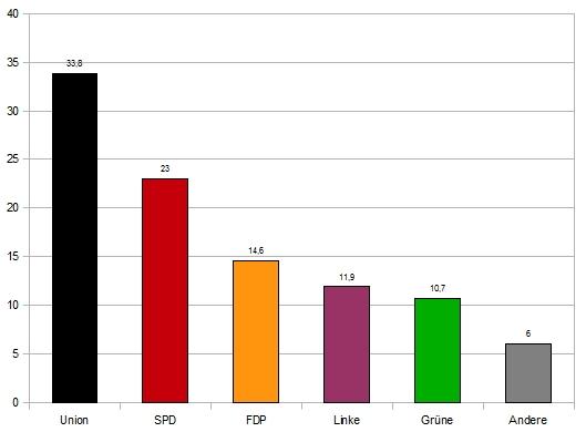 vorlaeufige-amtliche-Endergebnis-der-Bundestagswahl-2009