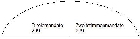 wahl-direktmandate-zweitstimmenmandate